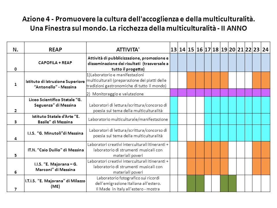 Azione 4 - Promuovere la cultura dell accoglienza e della multiculturalità.
