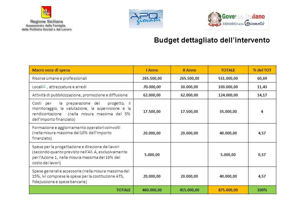 Budget dettagliato dellintervento Macro voce di spesaI AnnoII AnnoTOTALE% del TOT Risorse umane e professionali265.500,00 531.000,0060,69 Locali [1], attrezzature e arredi [1]70.000,0030.000,00100.000,0011,43 Attività di pubblicizzazione, promozione e diffusione62.000,00 124.000,0014,17 Costi per la preparazione del progetto, il monitoraggio, la valutazione, la supervisione e la rendicontazione (nella misura massima del 5% dellimporto finanziato) 17.500,00 35.000,004 Formazione e aggiornamento operatori coinvolti (nella misura massima del 10% dellimporto finanziato) 20.000,00 40.000,004,57 Spese per la progettazione e direzione dei lavori (secondo quanto previsto nell All.