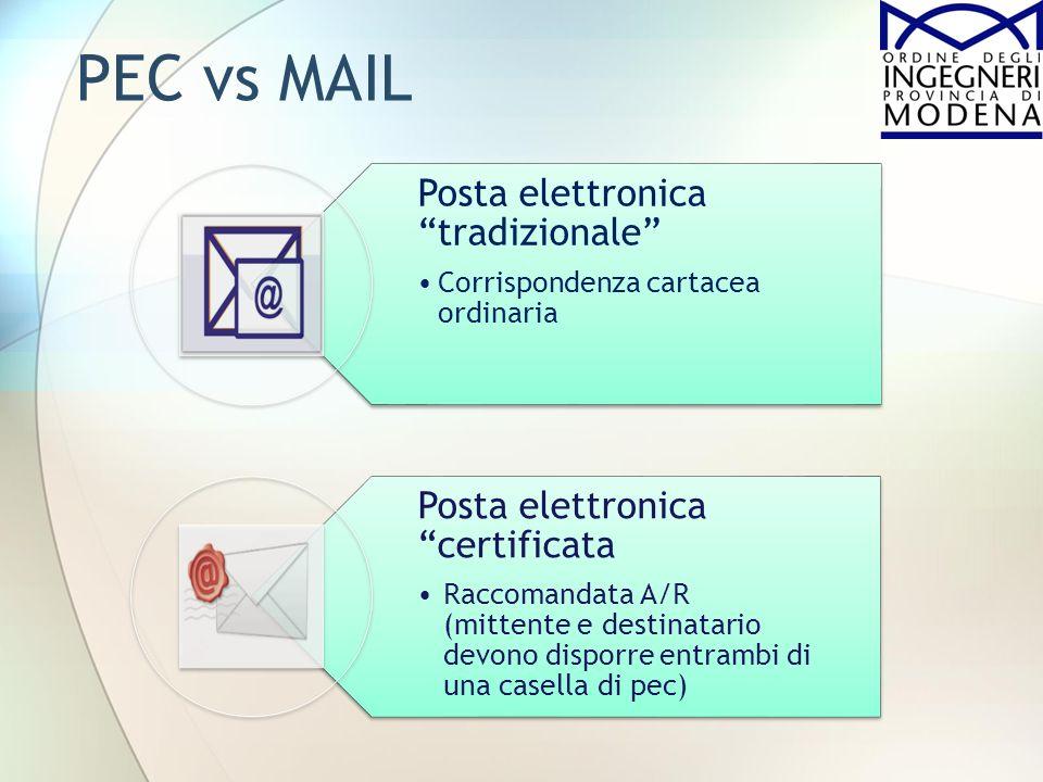 Posta elettronica tradizionale Corrispondenza cartacea ordinaria Posta elettronica certificata Raccomandata A/R (mittente e destinatario devono dispor
