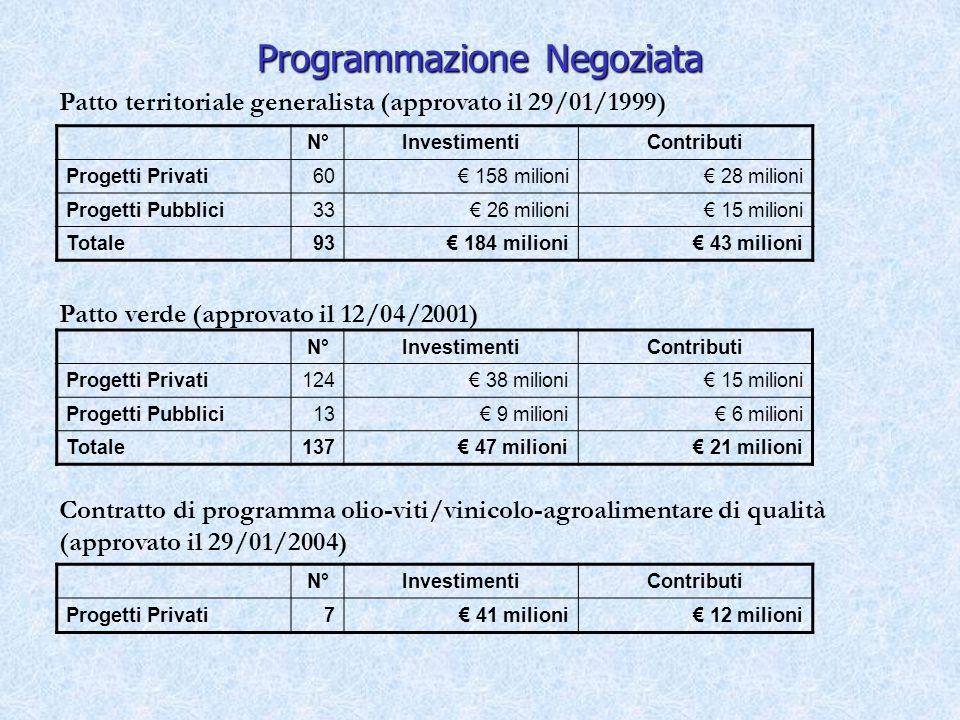 Programmazione Negoziata N°InvestimentiContributi Progetti Privati7 41 milioni 12 milioni N°InvestimentiContributi Progetti Privati124 38 milioni 15 milioni Progetti Pubblici13 9 milioni 6 milioni Totale137 47 milioni 21 milioni Patto territoriale generalista (approvato il 29/01/1999) Patto verde (approvato il 12/04/2001) Contratto di programma olio-viti/vinicolo-agroalimentare di qualità (approvato il 29/01/2004) N°InvestimentiContributi Progetti Privati60 158 milioni 28 milioni Progetti Pubblici33 26 milioni 15 milioni Totale93 184 milioni 43 milioni