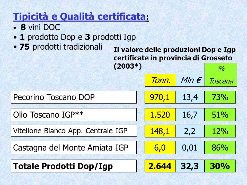 Tipicità e Qualità certificata : 8 vini DOC 1 prodotto Dop e 3 prodotti Igp 75 prodotti tradizionali Il valore delle produzioni Dop e Igp certificate in provincia di Grosseto (2003*) Pecorino Toscano DOP13,4970,1 Olio Toscano IGP**16,71.520 Vitellone Bianco App.