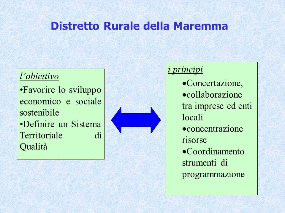 Distretto Rurale della Maremma lobiettivo Favorire lo sviluppo economico e sociale sostenibile Definire un Sistema Territoriale di Qualità i principi Concertazione, collaborazione tra imprese ed enti locali concentrazione risorse Coordinamento strumenti di programmazione
