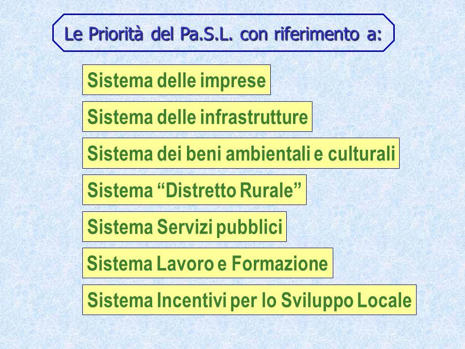 Le Priorità del Pa.S.L.