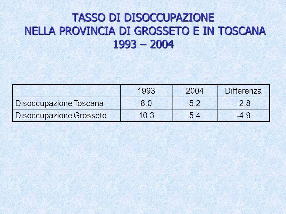 TASSO DI DISOCCUPAZIONE NELLA PROVINCIA DI GROSSETO E IN TOSCANA 1993 – 2004 19932004Differenza Disoccupazione Toscana8.05.2-2.8 Disoccupazione Grosseto10.35.4-4.9