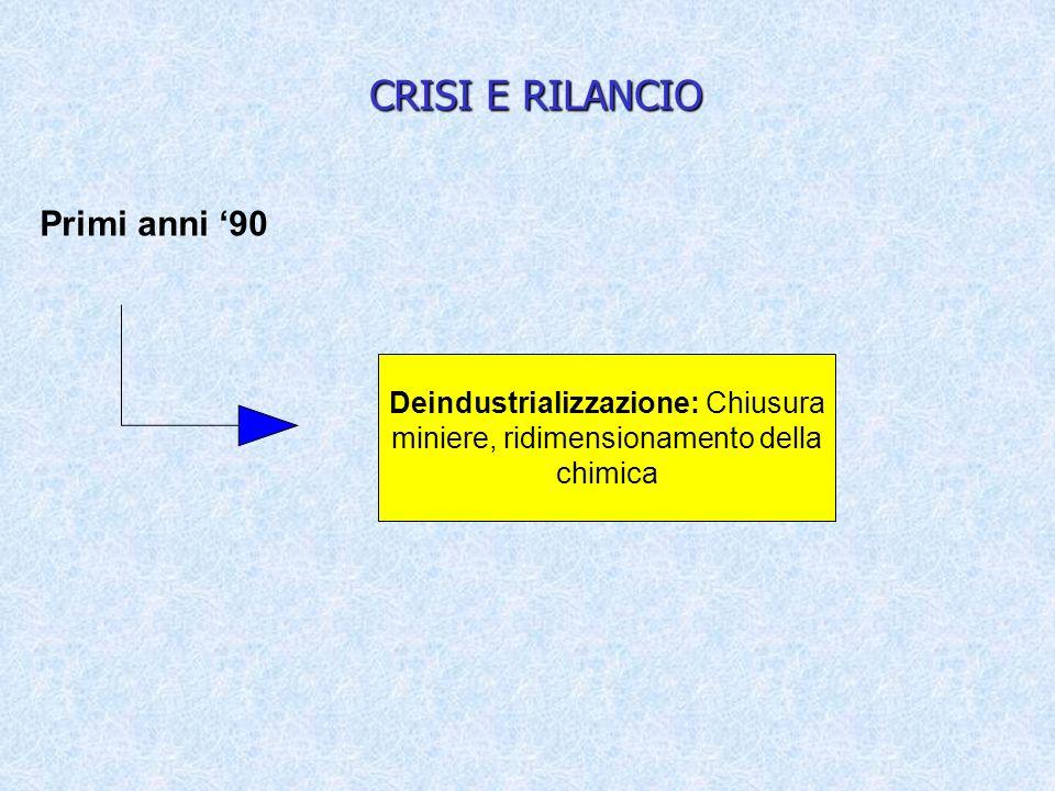 CRISI E RILANCIO Primi anni 90 Deindustrializzazione: Chiusura miniere, ridimensionamento della chimica