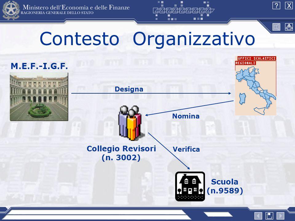 Contesto Organizzativo M.E.F.-I.G.F. Designa Nomina Collegio Revisori (n. 3002) Verifica Scuola (n.9589)