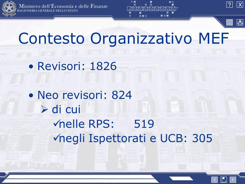 Contesto Organizzativo MEF Revisori: 1826 Neo revisori: 824 di cui nelle RPS: 519 negli Ispettorati e UCB: 305