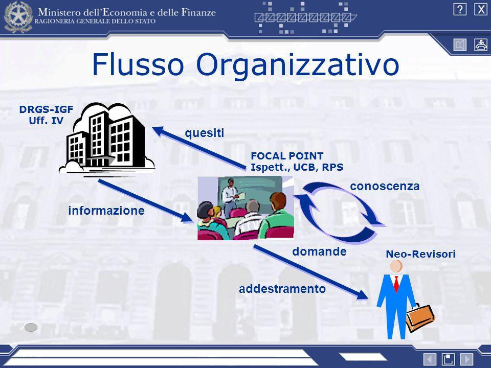 Flusso Organizzativo DRGS-IGF Uff. IV Neo-Revisori FOCAL POINT Ispett., UCB, RPS quesiti conoscenza addestramento informazione domande