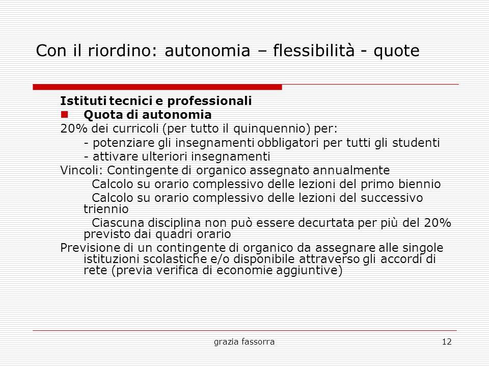 grazia fassorra12 Con il riordino: autonomia – flessibilità - quote Istituti tecnici e professionali Quota di autonomia 20% dei curricoli (per tutto i