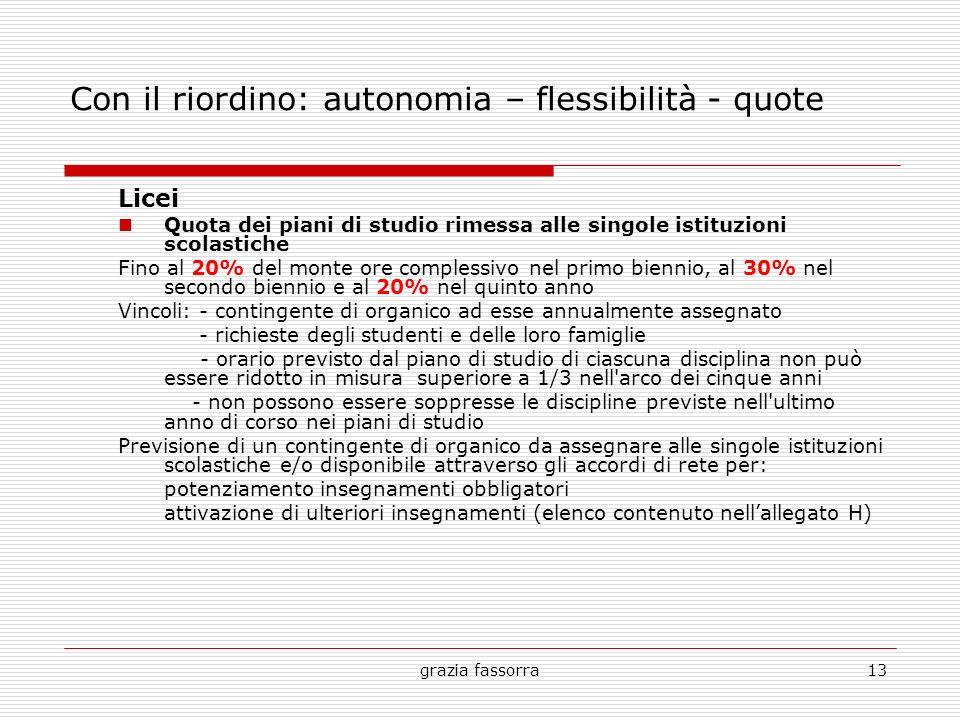 grazia fassorra13 Con il riordino: autonomia – flessibilità - quote Licei Quota dei piani di studio rimessa alle singole istituzioni scolastiche Fino