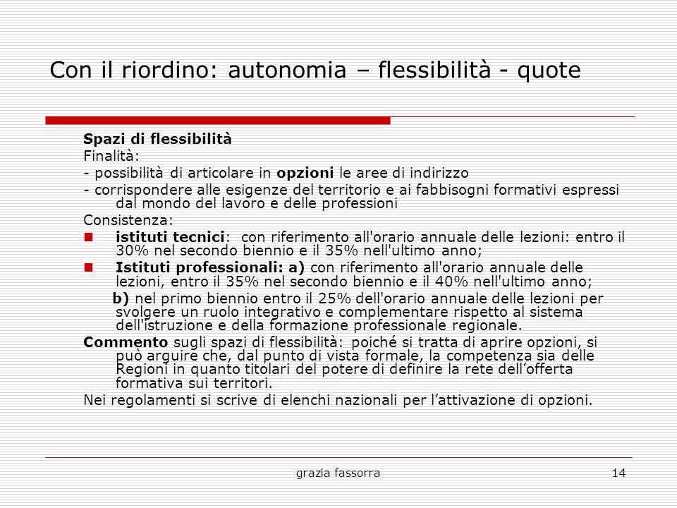 grazia fassorra14 Con il riordino: autonomia – flessibilità - quote Spazi di flessibilità Finalità: - possibilità di articolare in opzioni le aree di