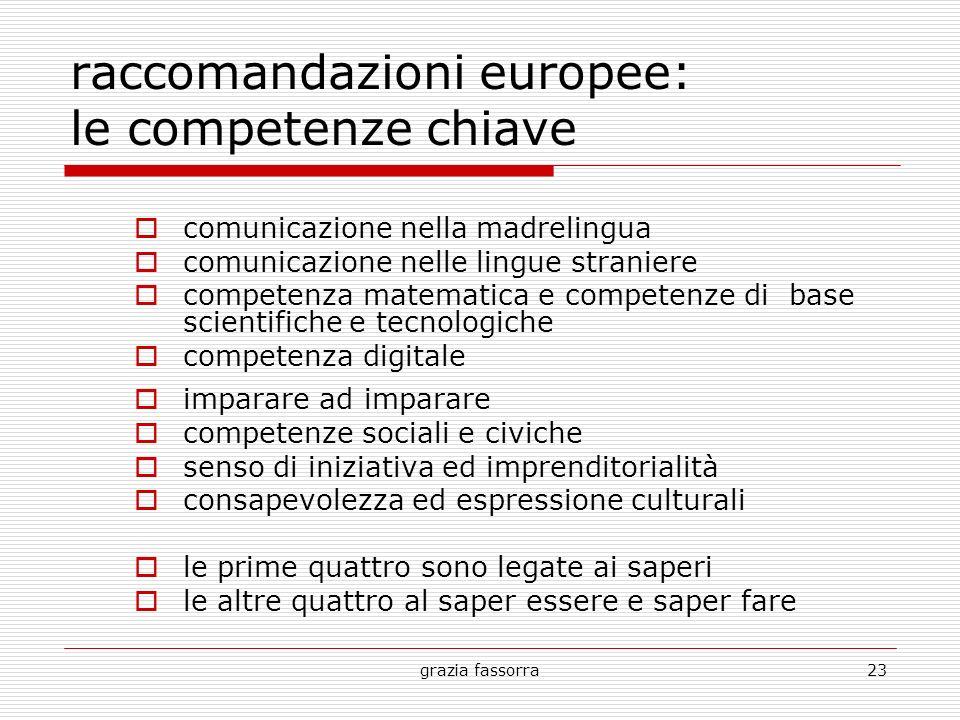 grazia fassorra23 raccomandazioni europee: le competenze chiave comunicazione nella madrelingua comunicazione nelle lingue straniere competenza matema