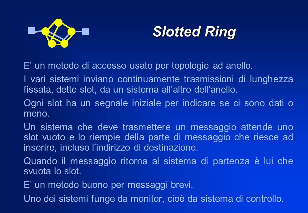 Slotted Ring E un metodo di accesso usato per topologie ad anello. I vari sistemi inviano continuamente trasmissioni di lunghezza fissata, dette slot,