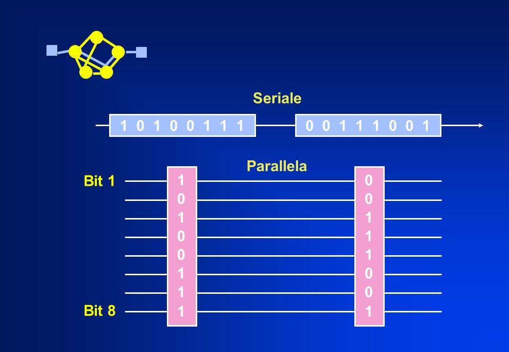 1 0 0 0 1 1 1 1 0 0 0 1 1 0 1 1 1 0 1 0 0 1 1 10 0 1 1 1 0 0 1 Bit 1 Bit 8 Parallela Seriale