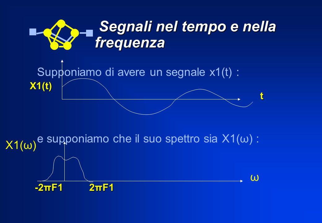 Segnali nel tempo e nella frequenza Segnali nel tempo e nella frequenza Supponiamo di avere un segnale x1(t) : e supponiamo che il suo spettro sia X1(