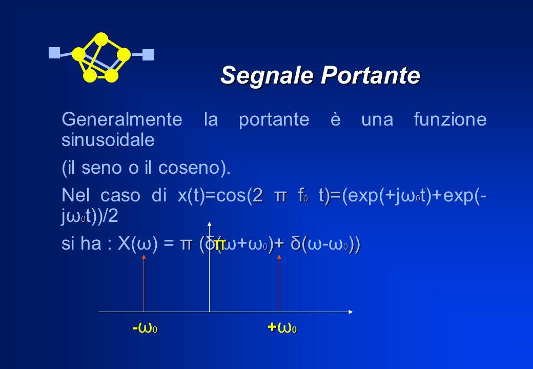Segnale Portante Segnale Portante Generalmente la portante è una funzione sinusoidale (il seno o il coseno). 2 π f 0 t)= 0 0 Nel caso di x(t)=cos(2 π