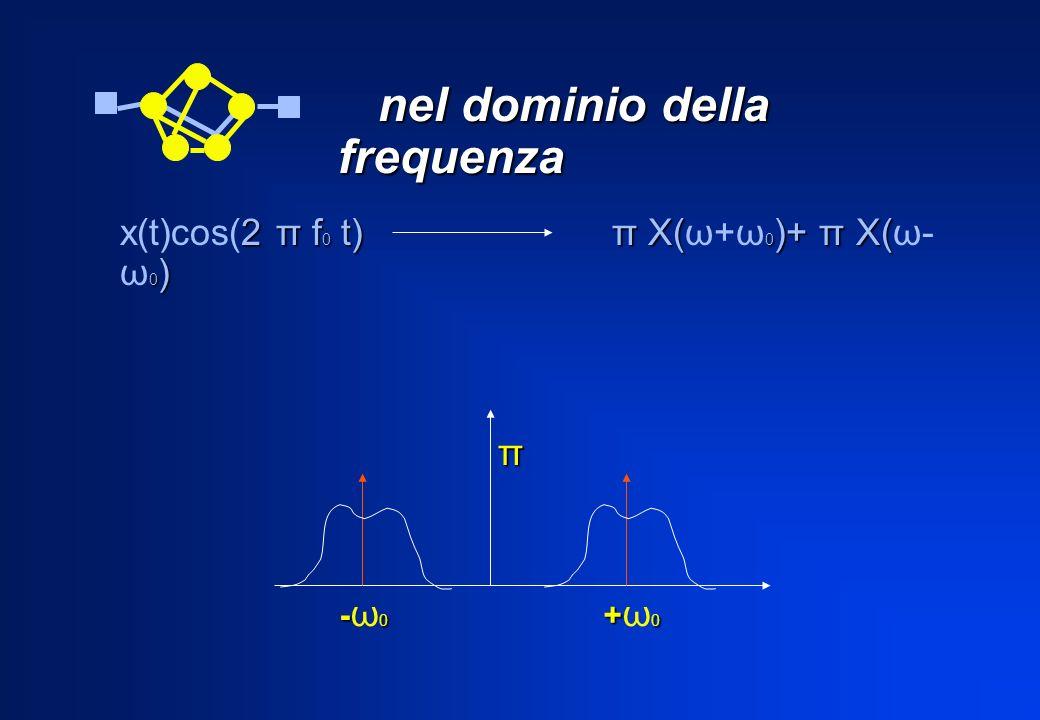 nel dominio della frequenza nel dominio della frequenza 2 π f 0 t) π X( 0 )+ π X( 0 ) x(t)cos(2 π f 0 t) π X(ω+ω 0 )+ π X(ω- ω 0 ) -0-ω0-0-ω0 +0+ω0+0+