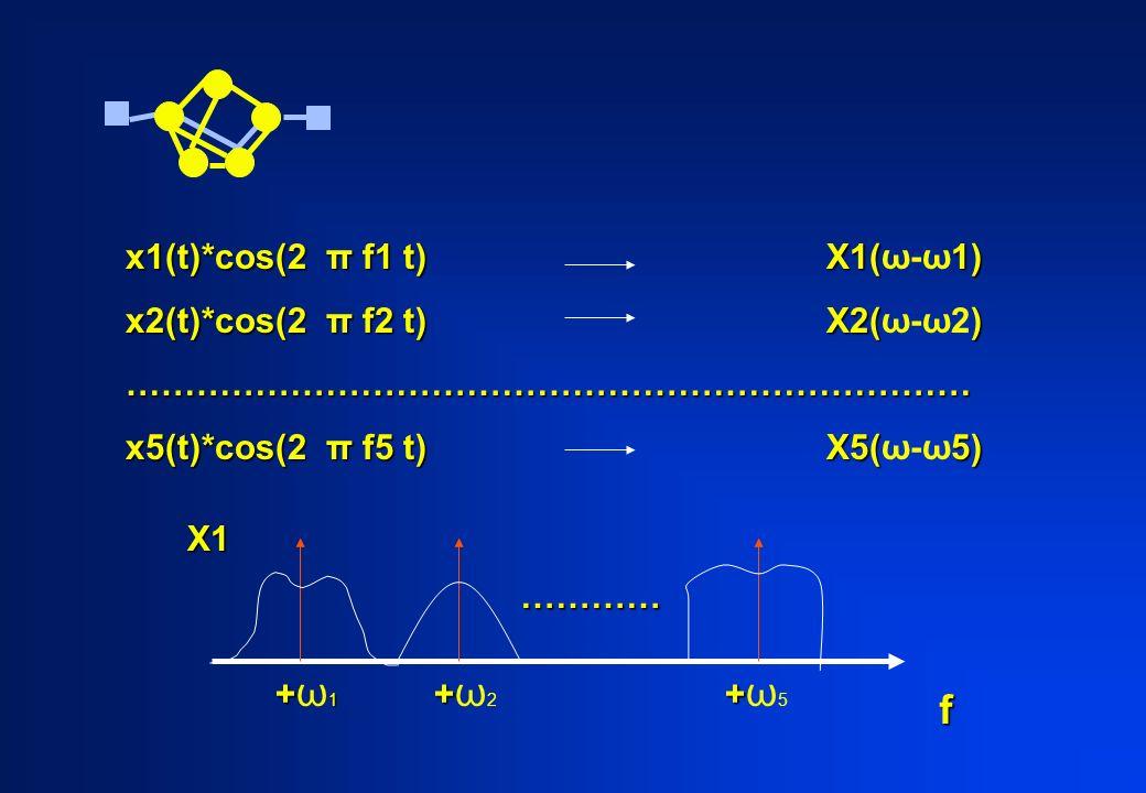 f x1(t)*cos(2 π f1 t) X1(1) x1(t)*cos(2 π f1 t) X1(ω-ω1) x2(t)*cos(2 π f2 t) X2() x2(t)*cos(2 π f2 t) X2(ω-ω2)……………………………………………………………… x5(t)*cos(2 π f