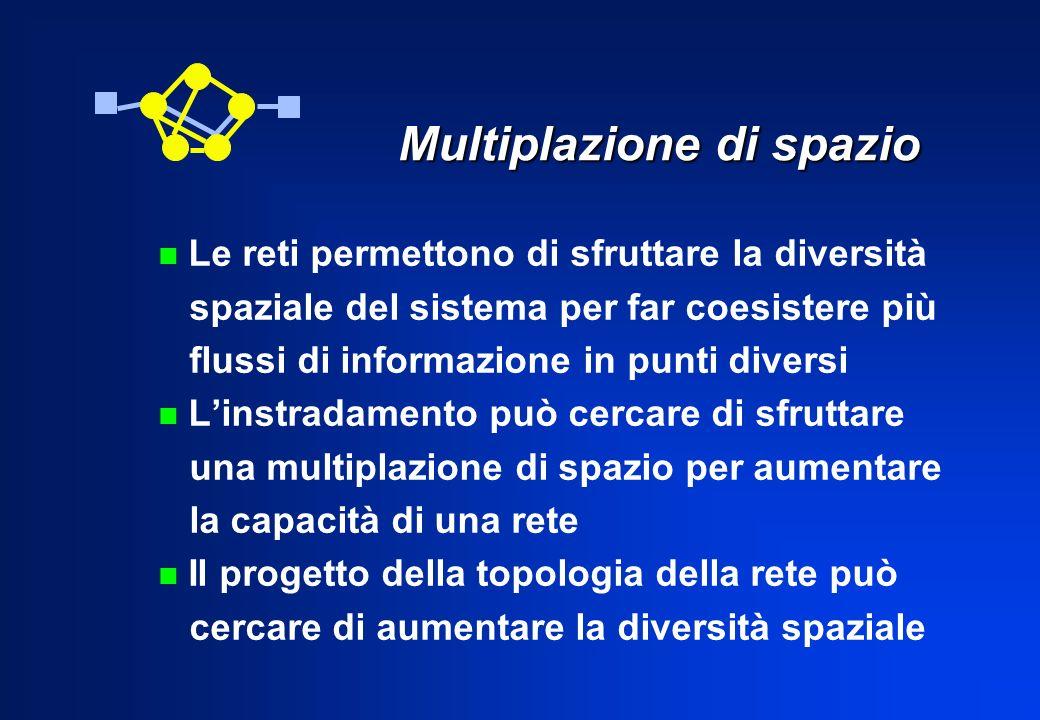 Multiplazione di spazio n Le reti permettono di sfruttare la diversità spaziale del sistema per far coesistere più flussi di informazione in punti div