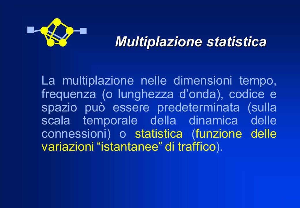 Multiplazione statistica La multiplazione nelle dimensioni tempo, frequenza (o lunghezza donda), codice e spazio può essere predeterminata (sulla scal