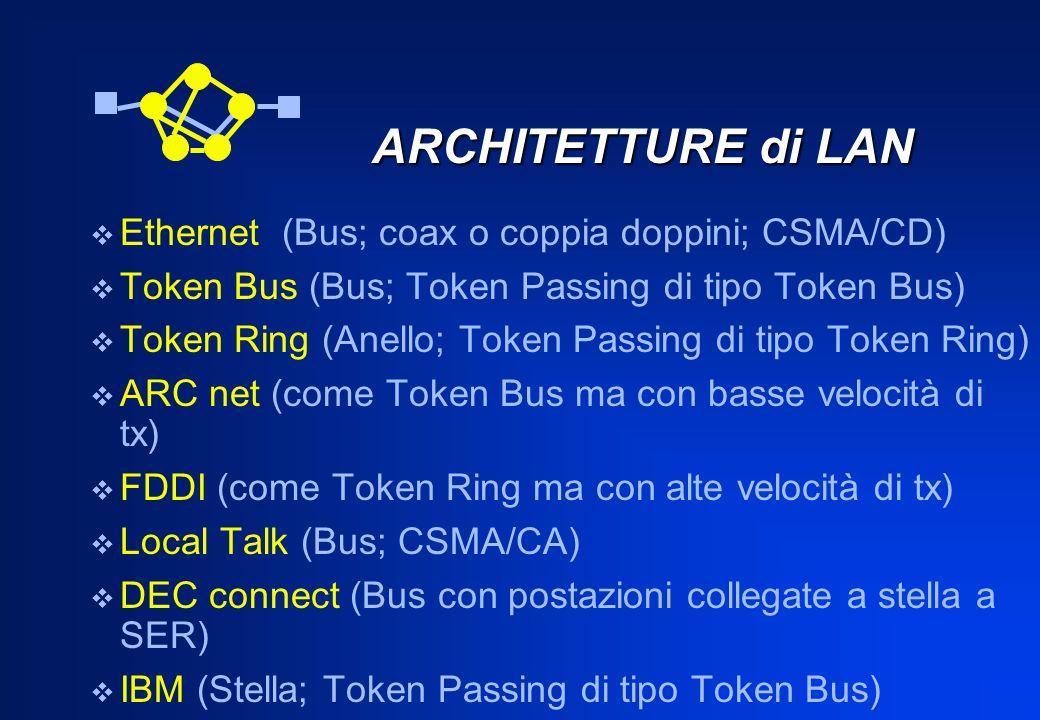 ARCHITETTURE di LAN ARCHITETTURE di LAN Ethernet (Bus; coax o coppia doppini; CSMA/CD) Token Bus (Bus; Token Passing di tipo Token Bus) Token Ring (An