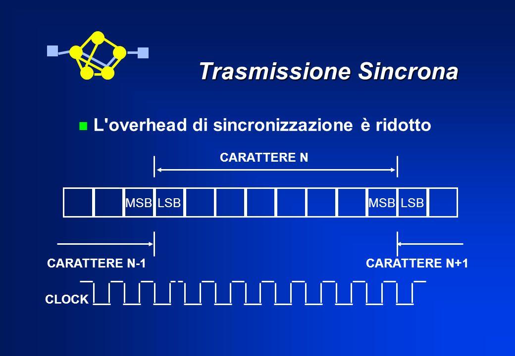 Trasmissione Sincrona LSBMSB CARATTERE N MSBLSB CARATTERE N-1CARATTERE N+1 n L'overhead di sincronizzazione è ridotto CLOCK