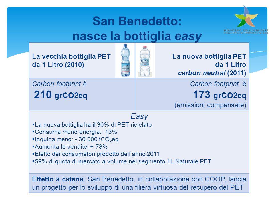 La vecchia bottiglia PET da 1 Litro (2010) La nuova bottiglia PET da 1 Litro carbon neutral (2011) Carbon footprint è 210 grCO2eq Carbon footprint è 1