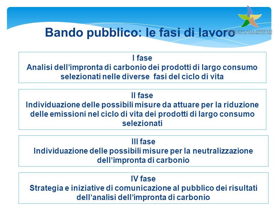 Bando pubblico: le fasi di lavoro II fase Individuazione delle possibili misure da attuare per la riduzione delle emissioni nel ciclo di vita dei prod
