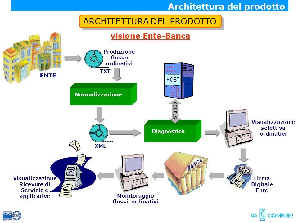 ARCHITETTURA DEL PRODOTTO visione Ente-Banca XML Produzione flusso ordinativi TXT Firma Digitale Ente Normalizzazione Architettura del prodotto Visual
