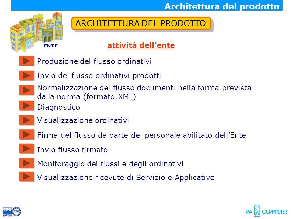 ARCHITETTURA DEL PRODOTTO attività dellente Normalizzazione del flusso documenti nella forma prevista dalla norma (formato XML) Firma del flusso da pa