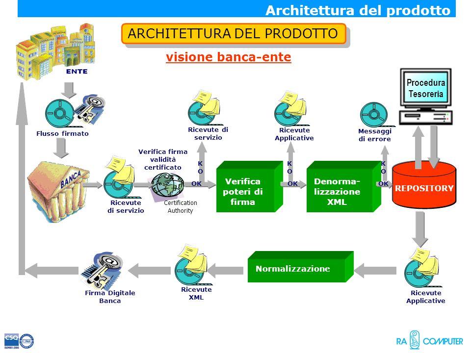 ARCHITETTURA DEL PRODOTTO visione banca-ente REPOSITORY Denorma- lizzazione XML Verifica firma validità certificato Certification Authority Firma Digi