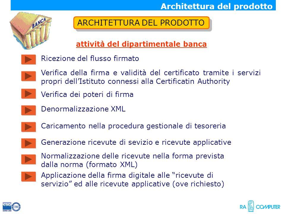 ARCHITETTURA DEL PRODOTTO attività del dipartimentale banca Denormalizzazione XML Generazione ricevute di sevizio e ricevute applicative Architettura
