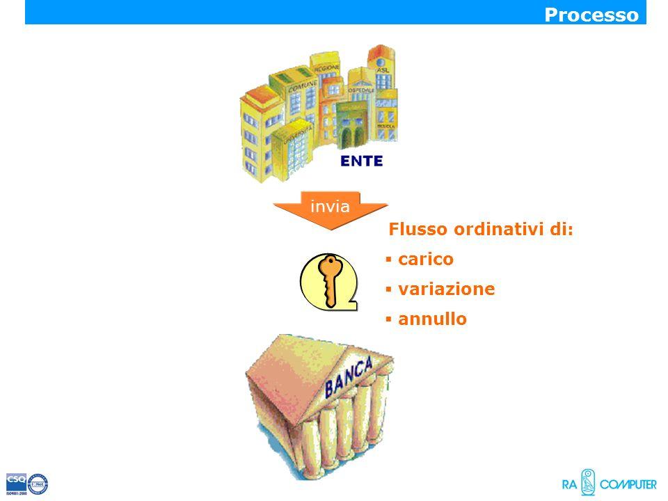 Flusso ordinativi di: carico variazione annullo invia Processo