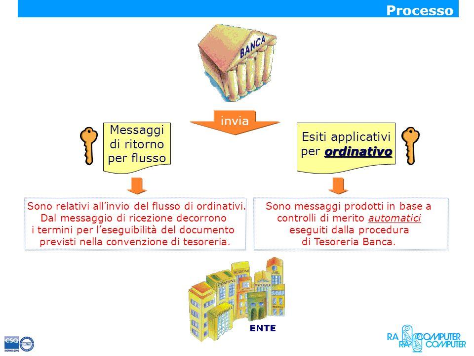 invia Messaggi di ritorno per flusso Esiti applicativi ordinativo per ordinativo Sono relativi allinvio del flusso di ordinativi. Dal messaggio di ric