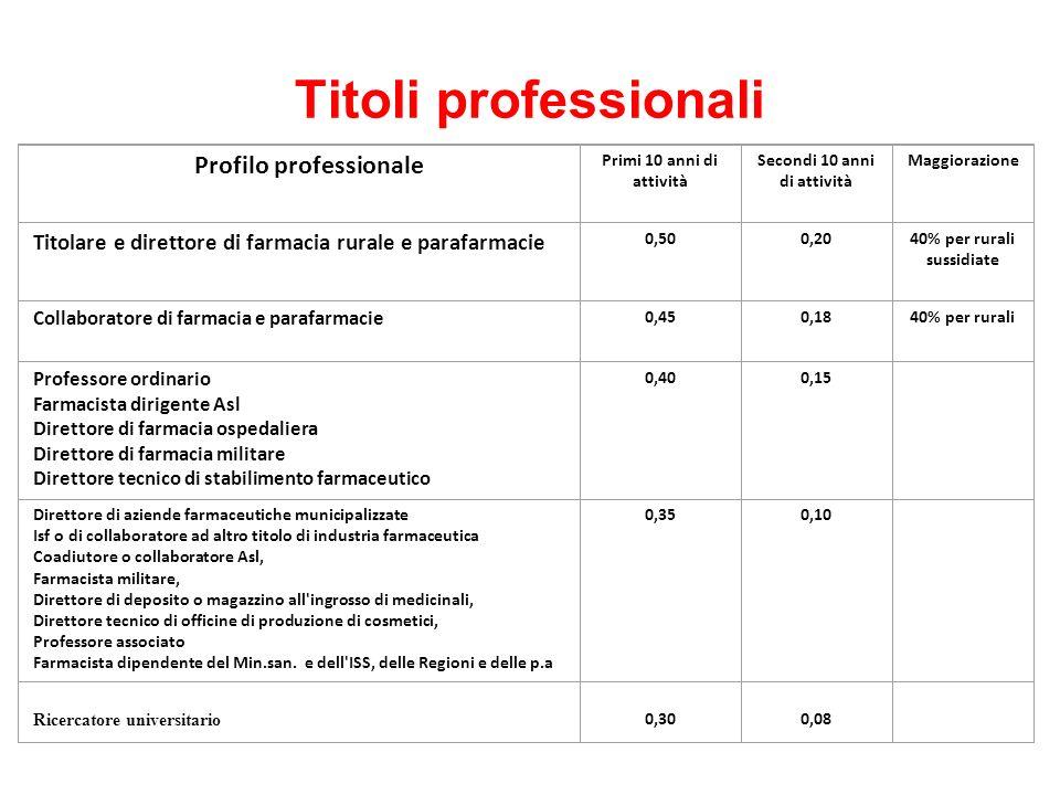 Titoli professionali Profilo professionale Primi 10 anni di attività Secondi 10 anni di attività Maggiorazione Titolare e direttore di farmacia rurale