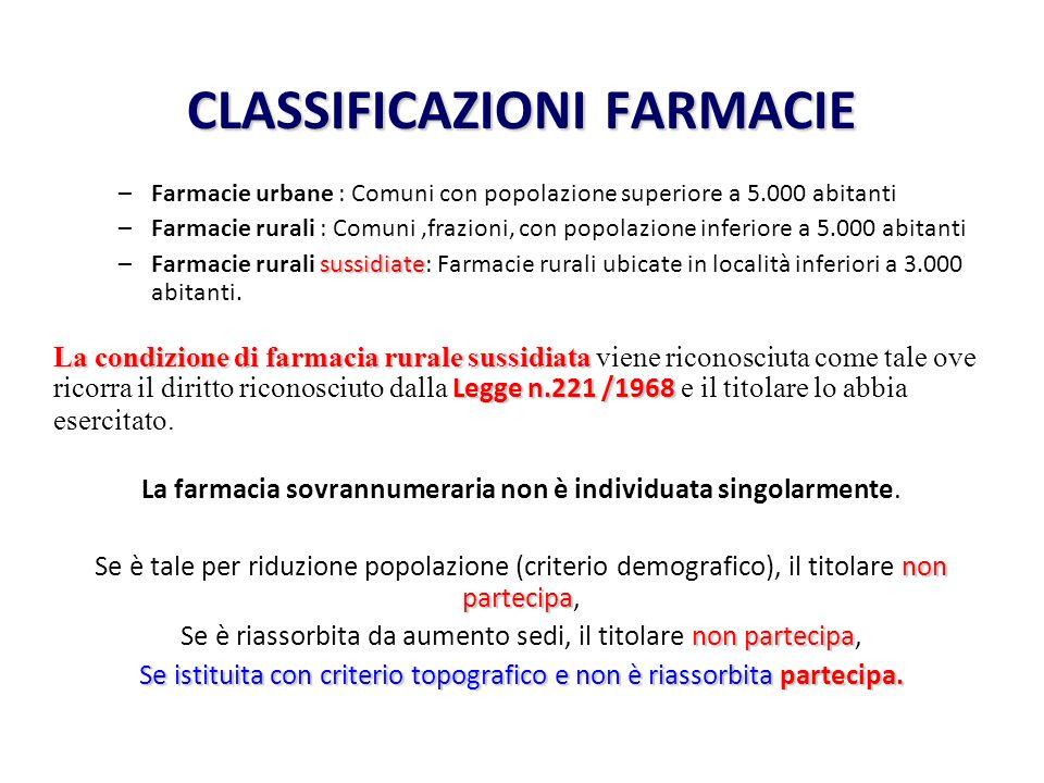 CLASSIFICAZIONI FARMACIE –Farmacie urbane : Comuni con popolazione superiore a 5.000 abitanti –Farmacie rurali : Comuni,frazioni, con popolazione infe
