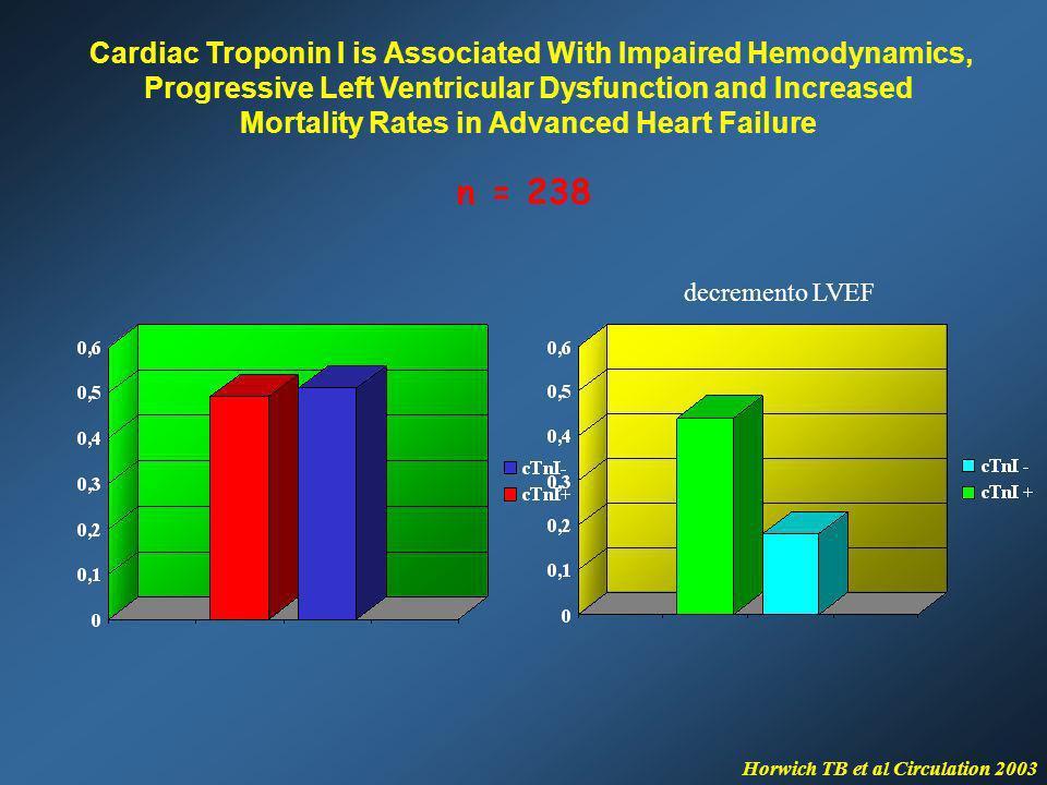 n = 238 decremento LVEF Horwich TB et al Circulation 2003 Cardiac Troponin I is Associated With Impaired Hemodynamics, Progressive Left Ventricular Dy