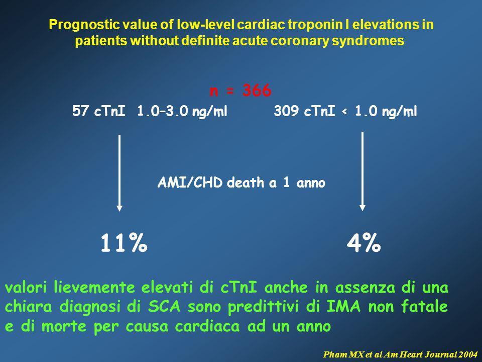 n = 366 57 cTnI 1.0–3.0 ng/ml 309 cTnI < 1.0 ng/ml AMI/CHD death a 1 anno 11% 4% valori lievemente elevati di cTnI anche in assenza di una chiara diag