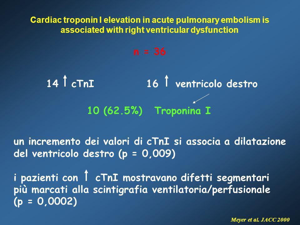 n = 36 14 cTnI 16 ventricolo destro Meyer et al. JACC 2000 10 (62.5%) Troponina I un incremento dei valori di cTnI si associa a dilatazione del ventri