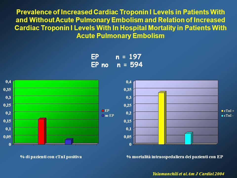 % di pazienti con cTnI positiva% mortalità intraospedaliera dei pazienti con EP Yalamanchili et al Am J Cardiol 2004 EP n = 197 EP no n = 594 Prevalen