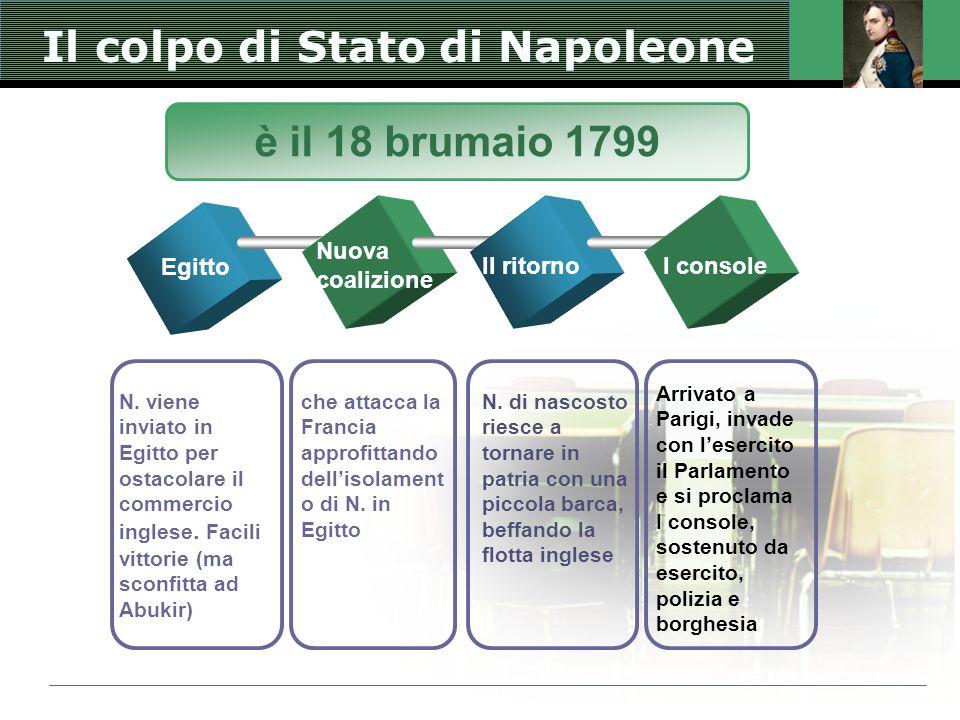 Il colpo di Stato di Napoleone Egitto Nuova coalizione Il ritornoI console N. viene inviato in Egitto per ostacolare il commercio inglese. Facili vitt