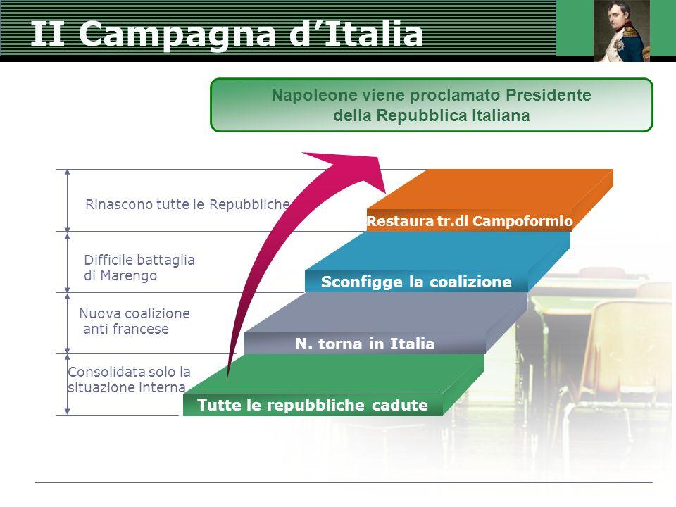 II Campagna dItalia Rinascono tutte le Repubbliche Difficile battaglia di Marengo Consolidata solo la situazione interna Nuova coalizione anti frances