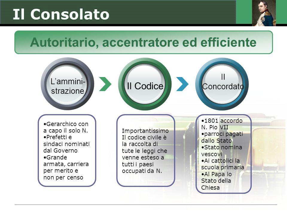 Il Consolato Importantissimo Il codice civile è la raccolta di tute le leggi che venne esteso a tutti i paesi occupati da N. Gerarchico con a capo il