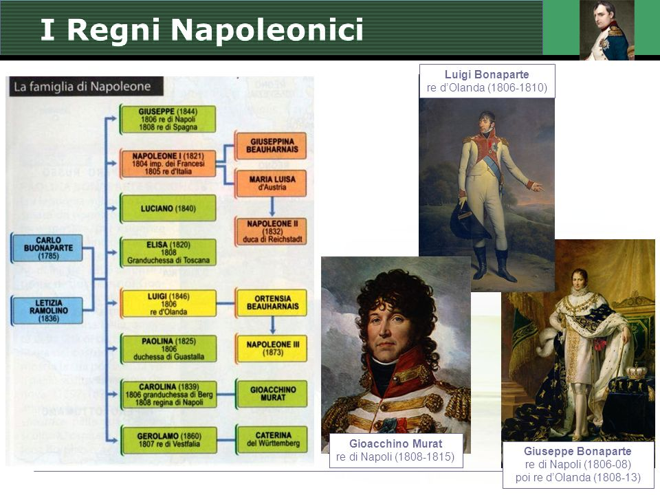 I Regni Napoleonici Giuseppe Bonaparte re di Napoli (1806-08) poi re dOlanda (1808-13) Luigi Bonaparte re dOlanda (1806-1810) Gioacchino Murat re di N