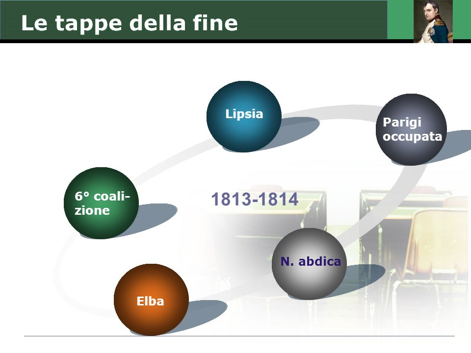 Le tappe della fine 6° coali- zione Lipsia Parigi occupata N. abdica Elba 1813-1814