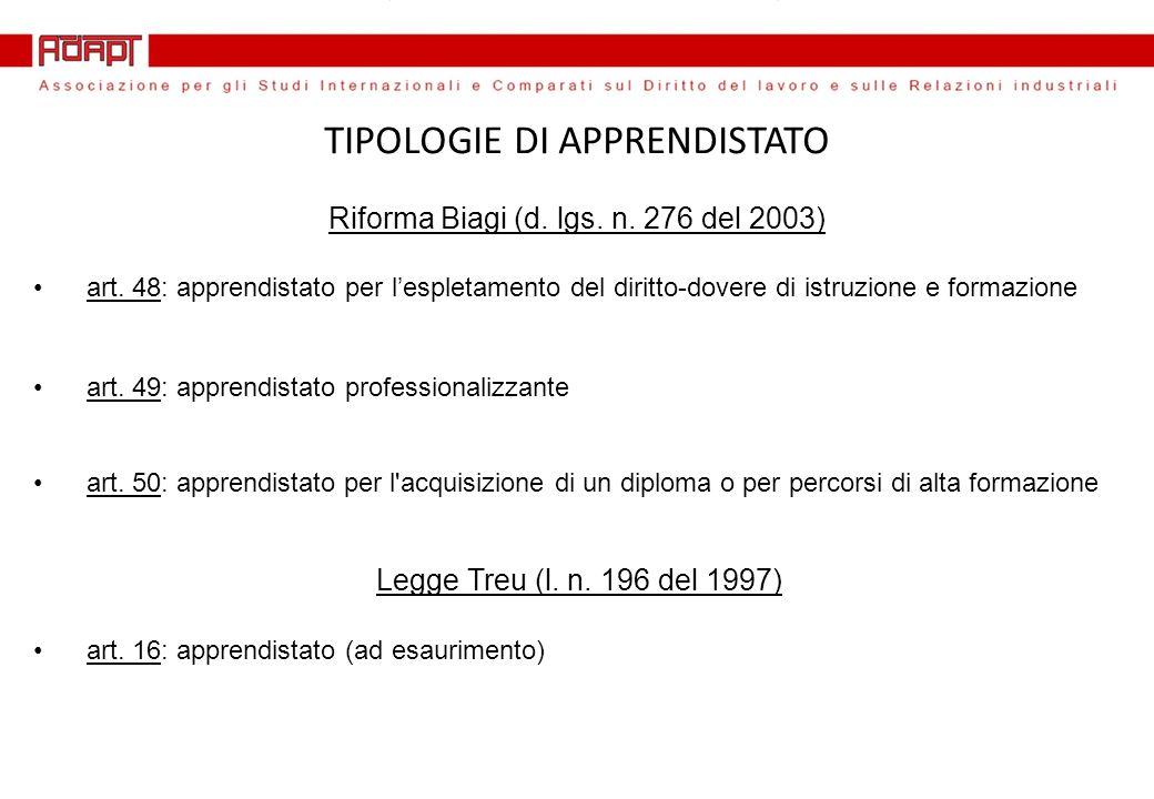 TIPOLOGIE DI APPRENDISTATO Riforma Biagi (d. lgs.