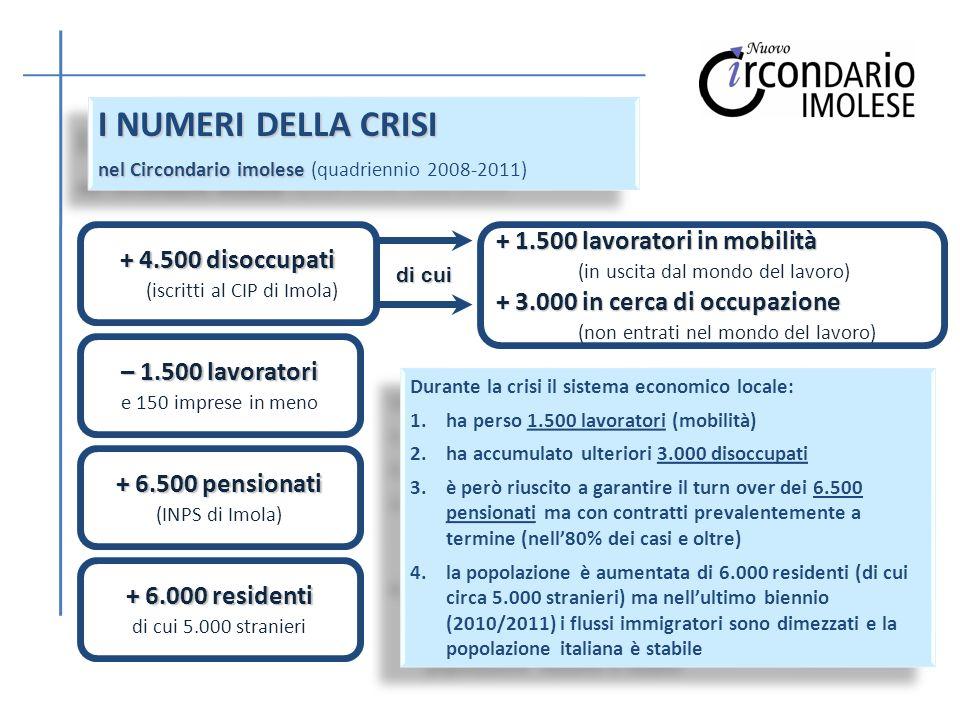 I NUMERI DELLA CRISI nel Circondario imolese nel Circondario imolese (quadriennio 2008-2011) I NUMERI DELLA CRISI nel Circondario imolese nel Circondario imolese (quadriennio 2008-2011) + 4.500 disoccupati (iscritti al CIP di Imola) + 1.500 lavoratori in mobilità (in uscita dal mondo del lavoro) + 3.000 in cerca di occupazione (non entrati nel mondo del lavoro) di cui + 6.500 pensionati (INPS di Imola) – 1.500 lavoratori e 150 imprese in meno + 6.000 residenti di cui 5.000 stranieri Durante la crisi il sistema economico locale: 1.ha perso 1.500 lavoratori (mobilità) 2.ha accumulato ulteriori 3.000 disoccupati 3.è però riuscito a garantire il turn over dei 6.500 pensionati ma con contratti prevalentemente a termine (nell80% dei casi e oltre) 4.la popolazione è aumentata di 6.000 residenti (di cui circa 5.000 stranieri) ma nellultimo biennio (2010/2011) i flussi immigratori sono dimezzati e la popolazione italiana è stabile Durante la crisi il sistema economico locale: 1.ha perso 1.500 lavoratori (mobilità) 2.ha accumulato ulteriori 3.000 disoccupati 3.è però riuscito a garantire il turn over dei 6.500 pensionati ma con contratti prevalentemente a termine (nell80% dei casi e oltre) 4.la popolazione è aumentata di 6.000 residenti (di cui circa 5.000 stranieri) ma nellultimo biennio (2010/2011) i flussi immigratori sono dimezzati e la popolazione italiana è stabile