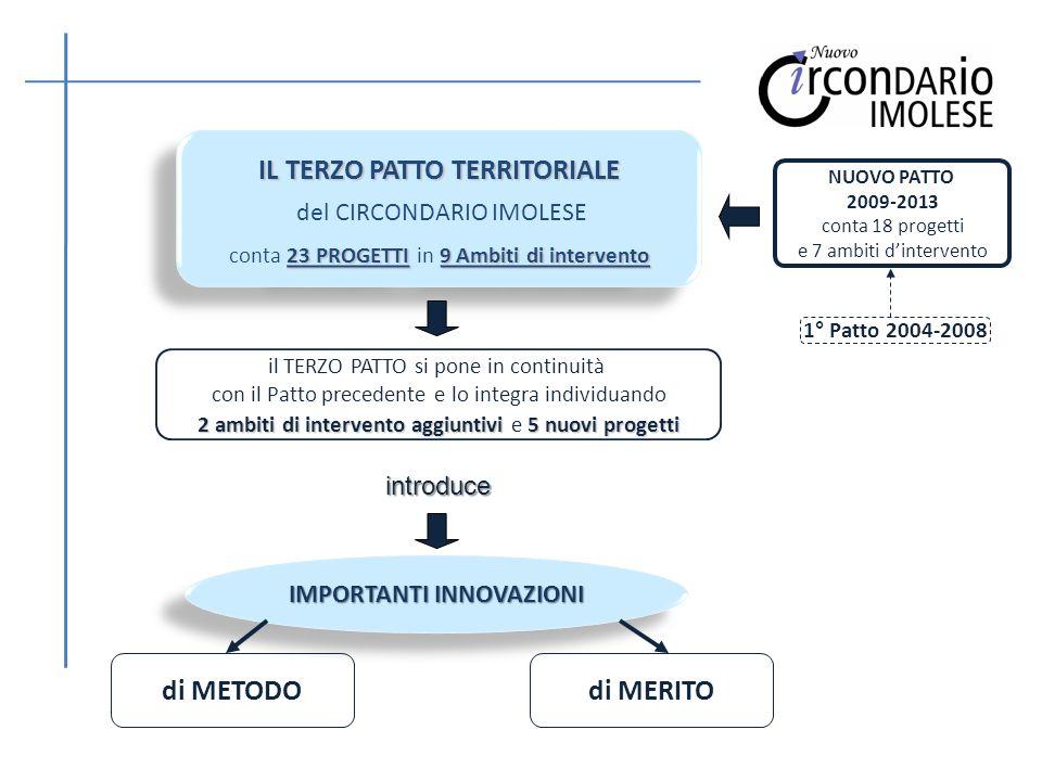 INNOVAZIONI di METODO IL TERZO PATTO TERRITORIALE è: ARTICOLATO costituito da cinque parti intimamente connesse: - TESTO (9 ambiti di intervento; 60 pag.) - APPENDICE Progettuale (23 progetti; 31 pag.) - ALLEGATI A, B e C (44 pag.