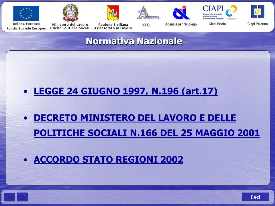 LEGGE 24 GIUGNO 1997, N.196 (art.17) DECRETO MINISTERO DEL LAVORO E DELLE POLITICHE SOCIALI N.166 DEL 25 MAGGIO 2001DECRETO MINISTERO DEL LAVORO E DELLE POLITICHE SOCIALI N.166 DEL 25 MAGGIO 2001 ACCORDO STATO REGIONI 2002 Normativa Nazionale Esci