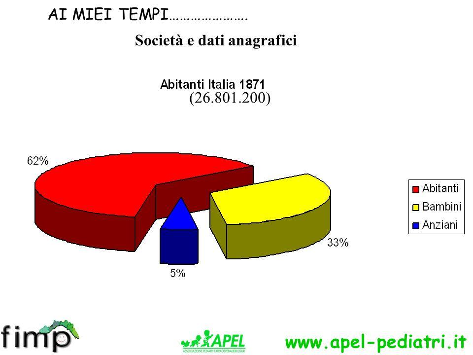 www.apel-pediatri.it (26.801.200) Società e dati anagrafici AI MIEI TEMPI………………….